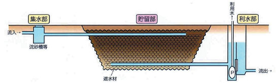 OE式地下貯水システム